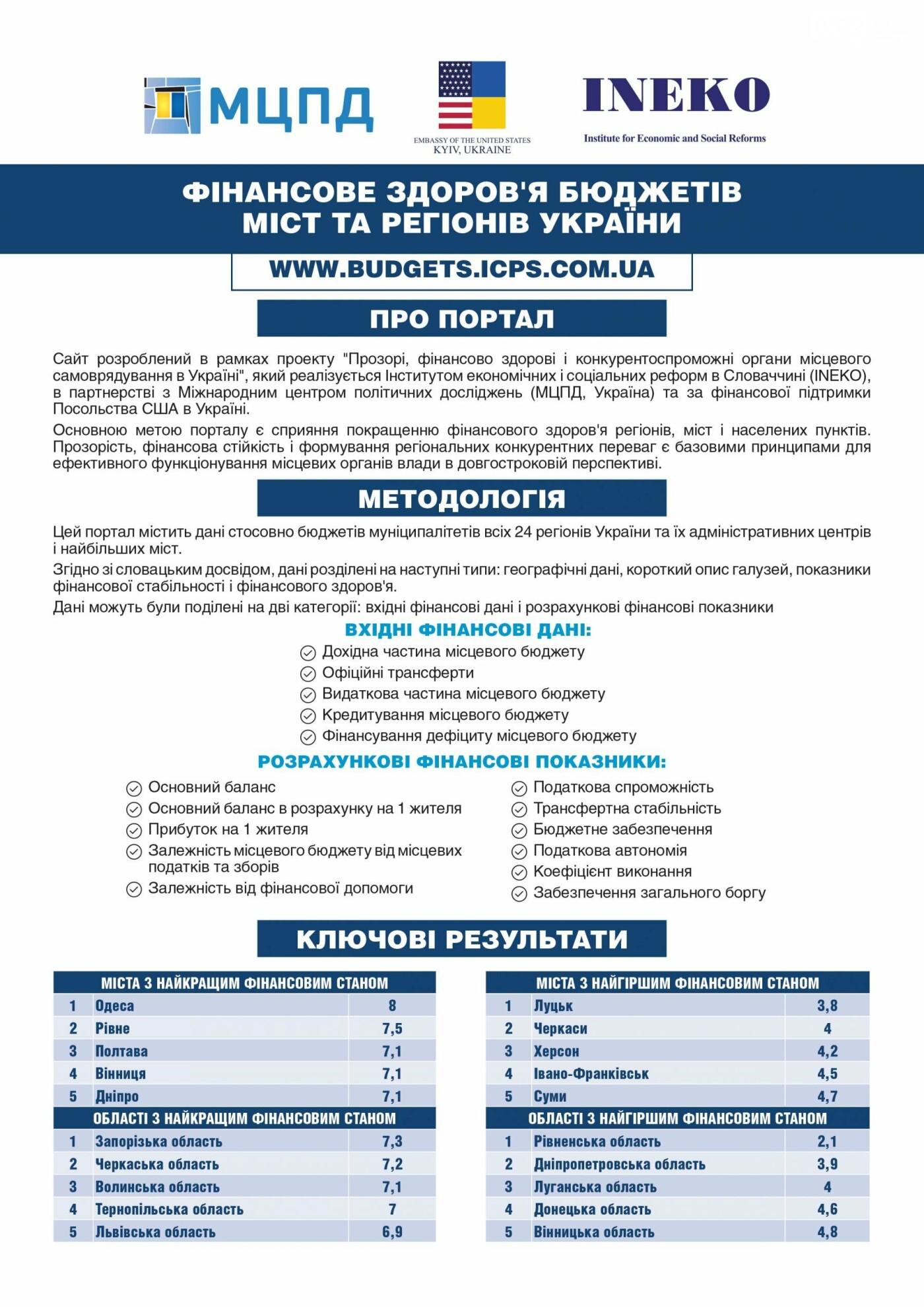 Кропивницький демонструє найкращу динаміку поліпшення фінансового здоров'я бюджетів міст та регіонів України, фото-2