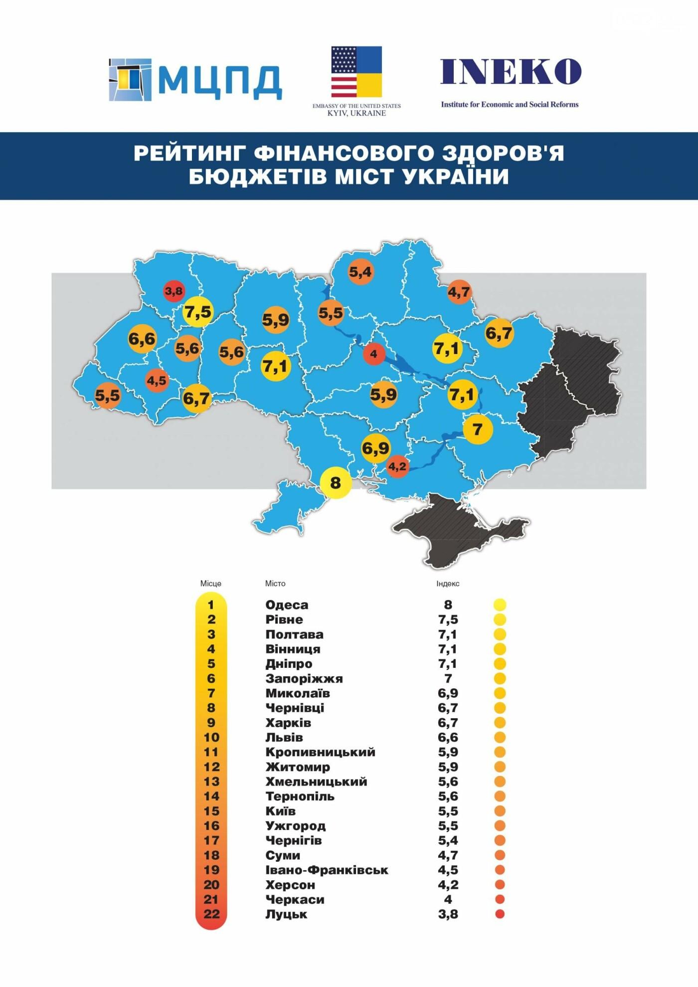Кропивницький демонструє найкращу динаміку поліпшення фінансового здоров'я бюджетів міст та регіонів України, фото-1