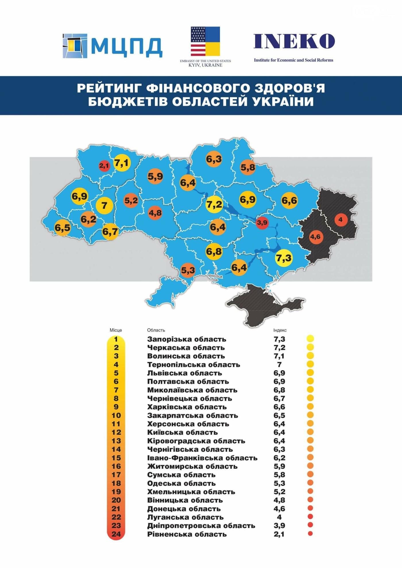 Кропивницький демонструє найкращу динаміку поліпшення фінансового здоров'я бюджетів міст та регіонів України, фото-4