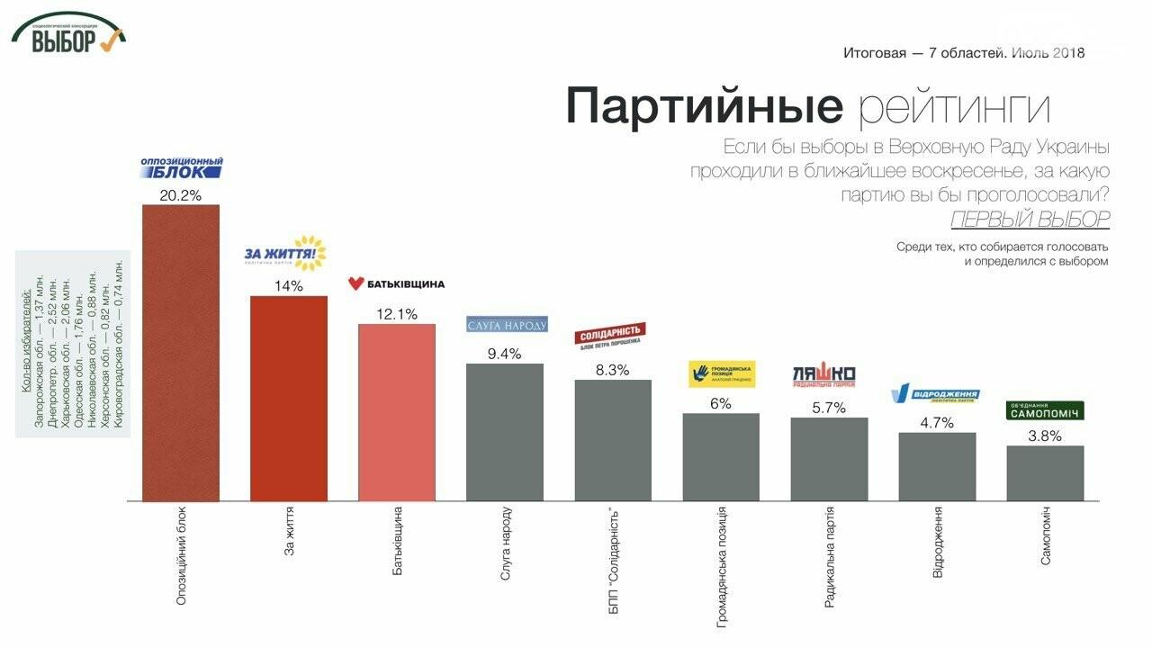 Суммарный рейтинг партий консервативного толка в 7 областях Юга и Востока составляет почти 40%, - социологи, фото-1