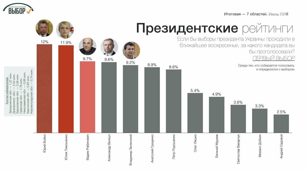 Суммарный рейтинг партий консервативного толка в 7 областях Юга и Востока составляет почти 40%, - социологи, фото-2