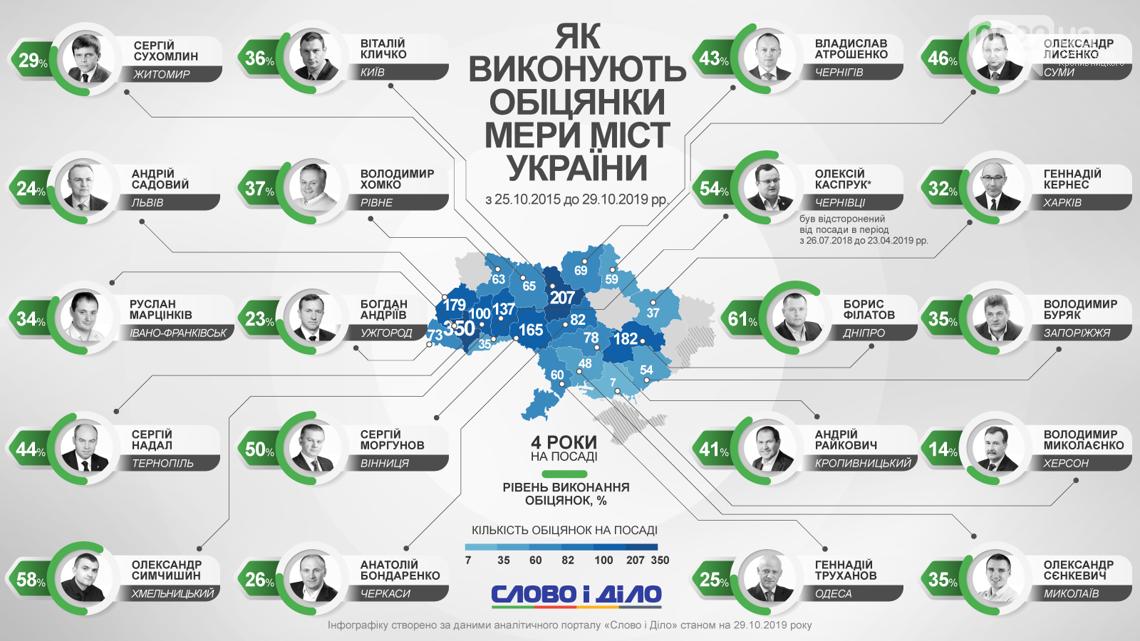 Як оцінили експерти роботу міського голови Кропивницького, фото-1