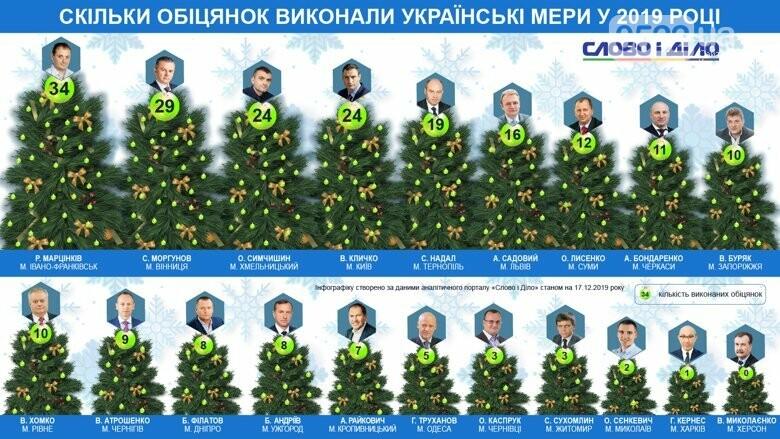 Міський голова Кропивницького на сьомому місці по виконанню обіцянок, фото-1