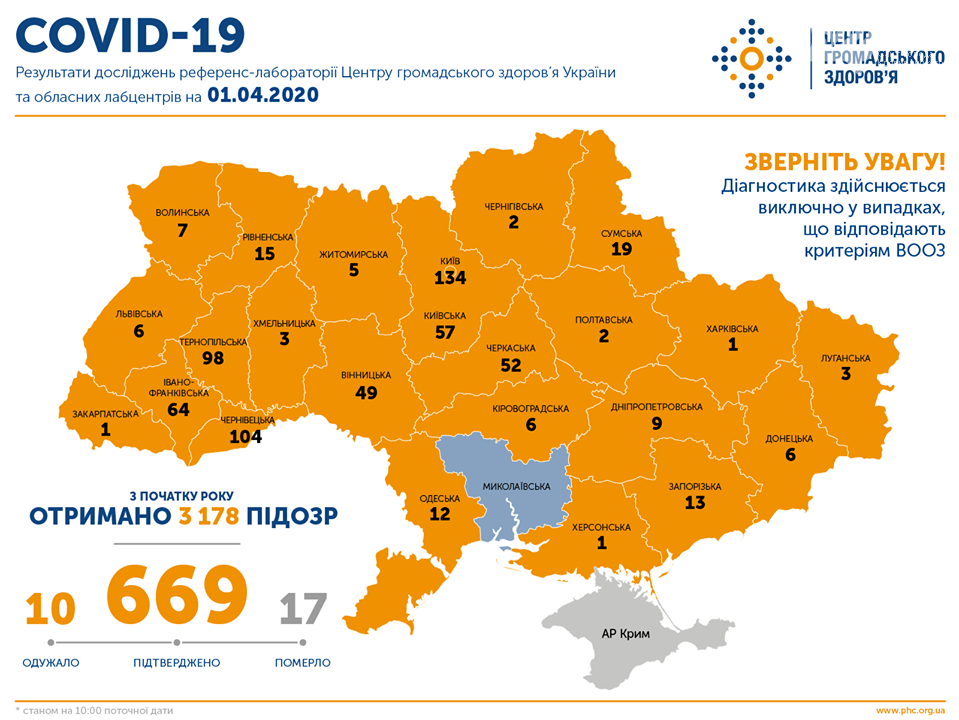 Коронавірус COVID-19: На Кіровоградщині інфікованих побільшало, фото-1