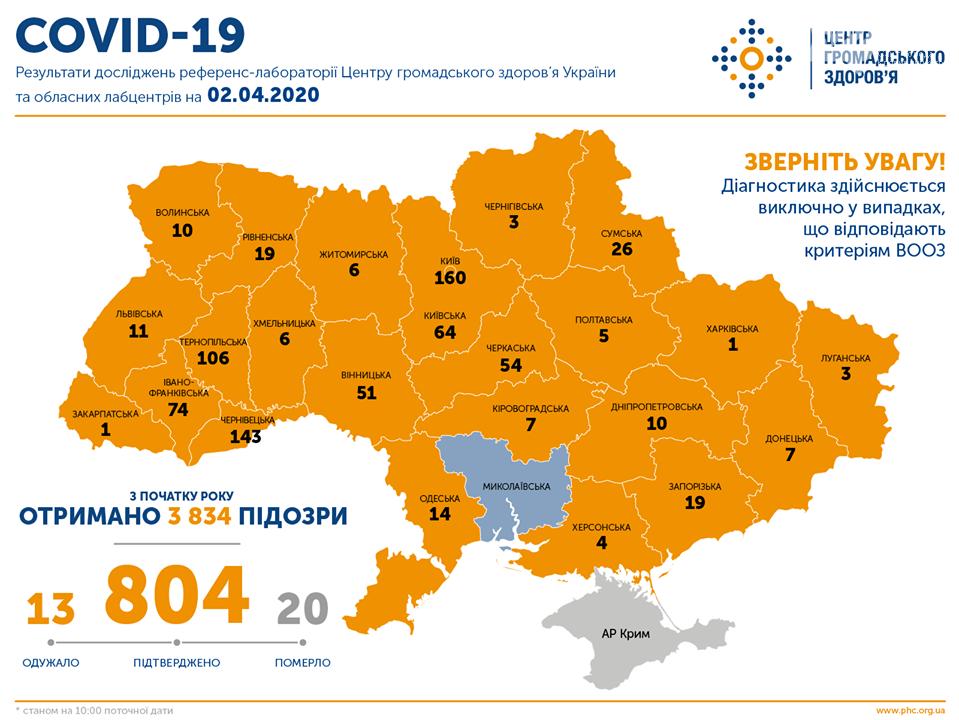 Коронавірус COVID-19: Плюс ще один на Кіровоградщині, фото-1