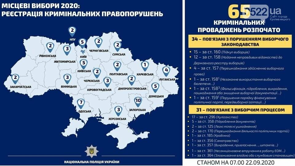 Вибори 2020: нові порушення на Кіровоградщині, фото-1
