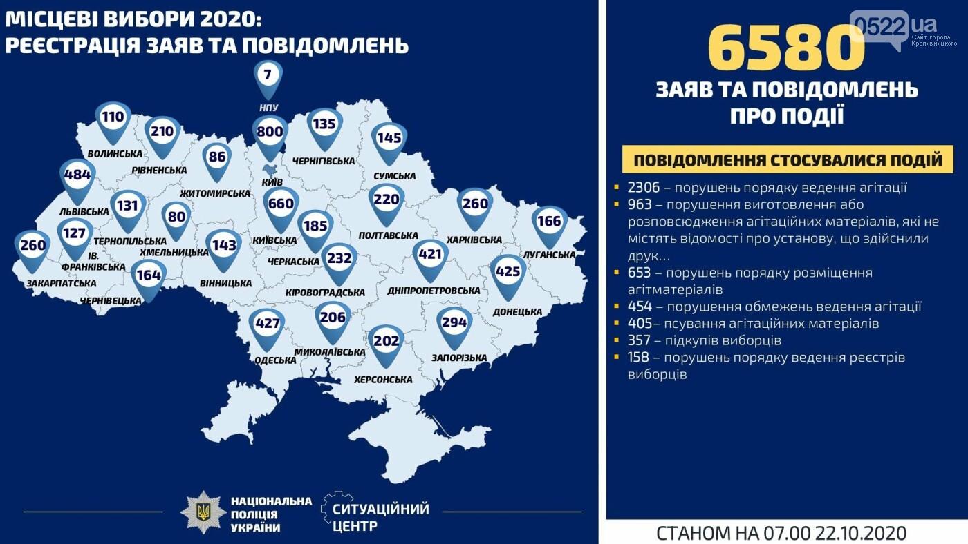 Антирекордні показники порушень напередодні виборів, фото-1