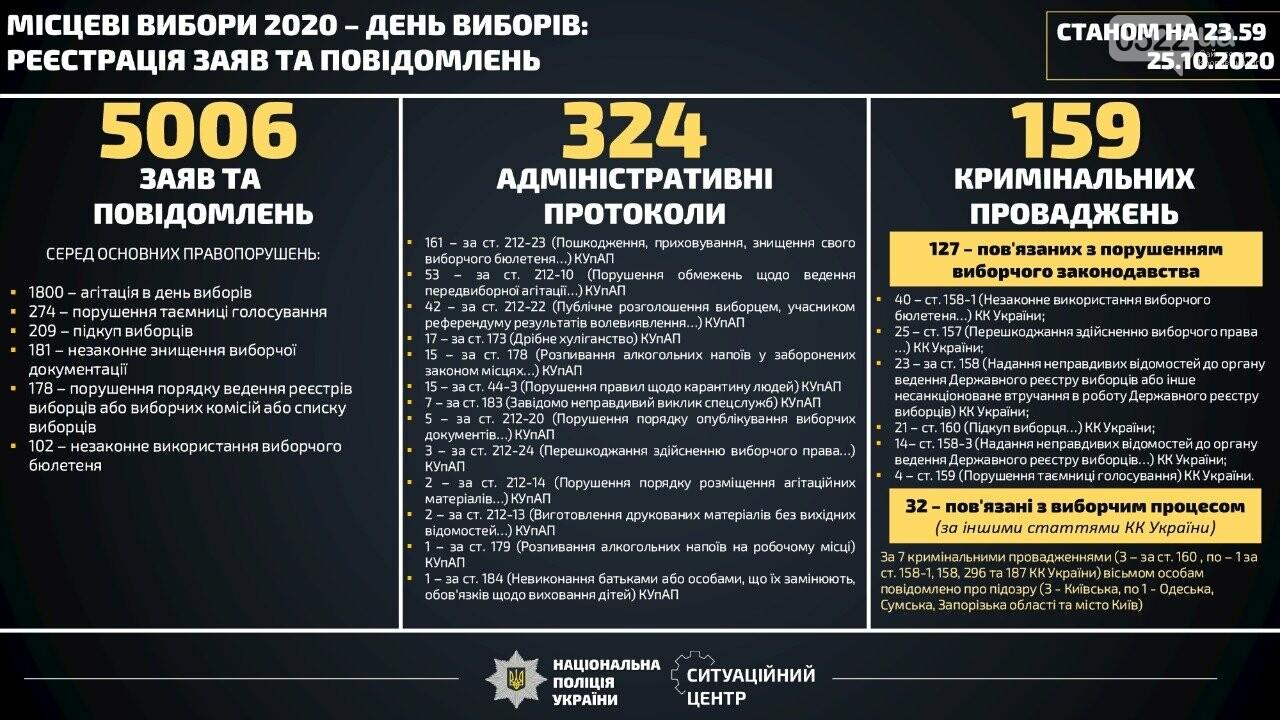 День виборів: скільки разів довелось звертатись до поліції, фото-1
