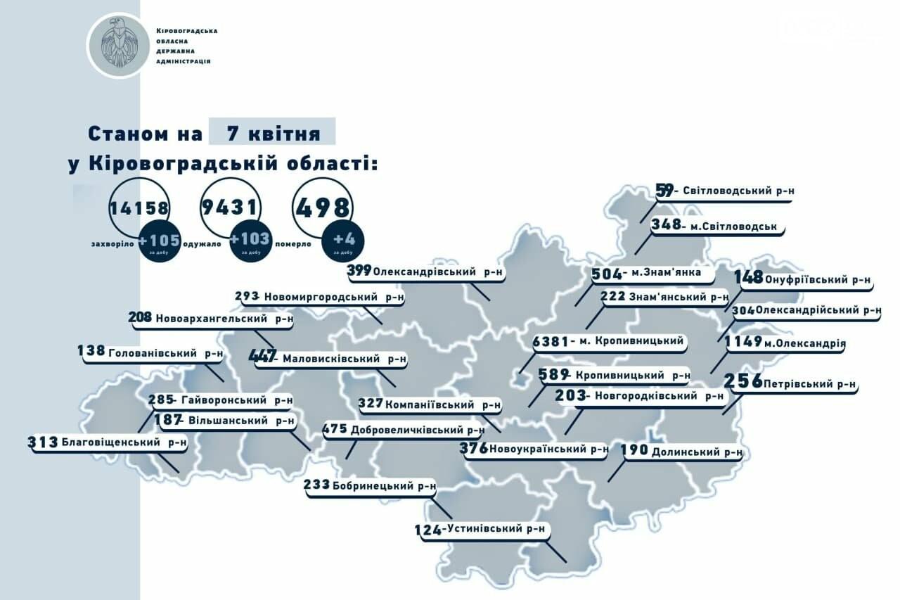 Коронавірус на Кіровоградщині: як змінилась ситуація за добу, фото-1