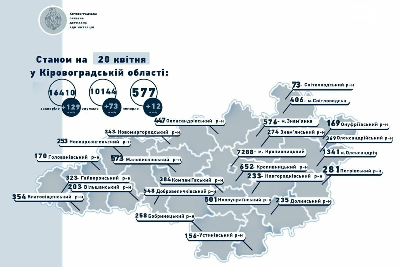 Коронавірус на Кіровоградщині: зафіксовано антирекорд по смертності, фото-1