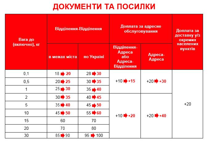 """""""Новая почта"""" увеличила тарифы, фото-1"""