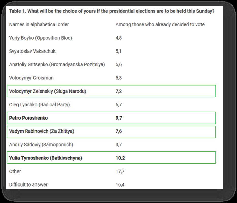 Социологи из Европы рассказали об электоральных предпочтениях украинцев на будущих выборах, фото-1
