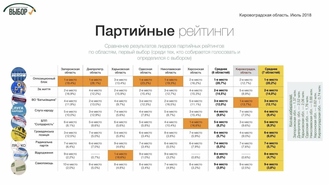 На Кировоградщине оппозиционеры  имеют самый низкий рейтинг среди регионов Юга и Востока страны, - социологи, фото-1