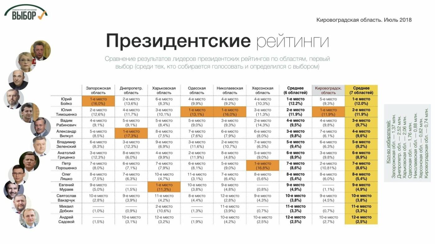 На Кировоградщине оппозиционеры  имеют самый низкий рейтинг среди регионов Юга и Востока страны, - социологи, фото-2