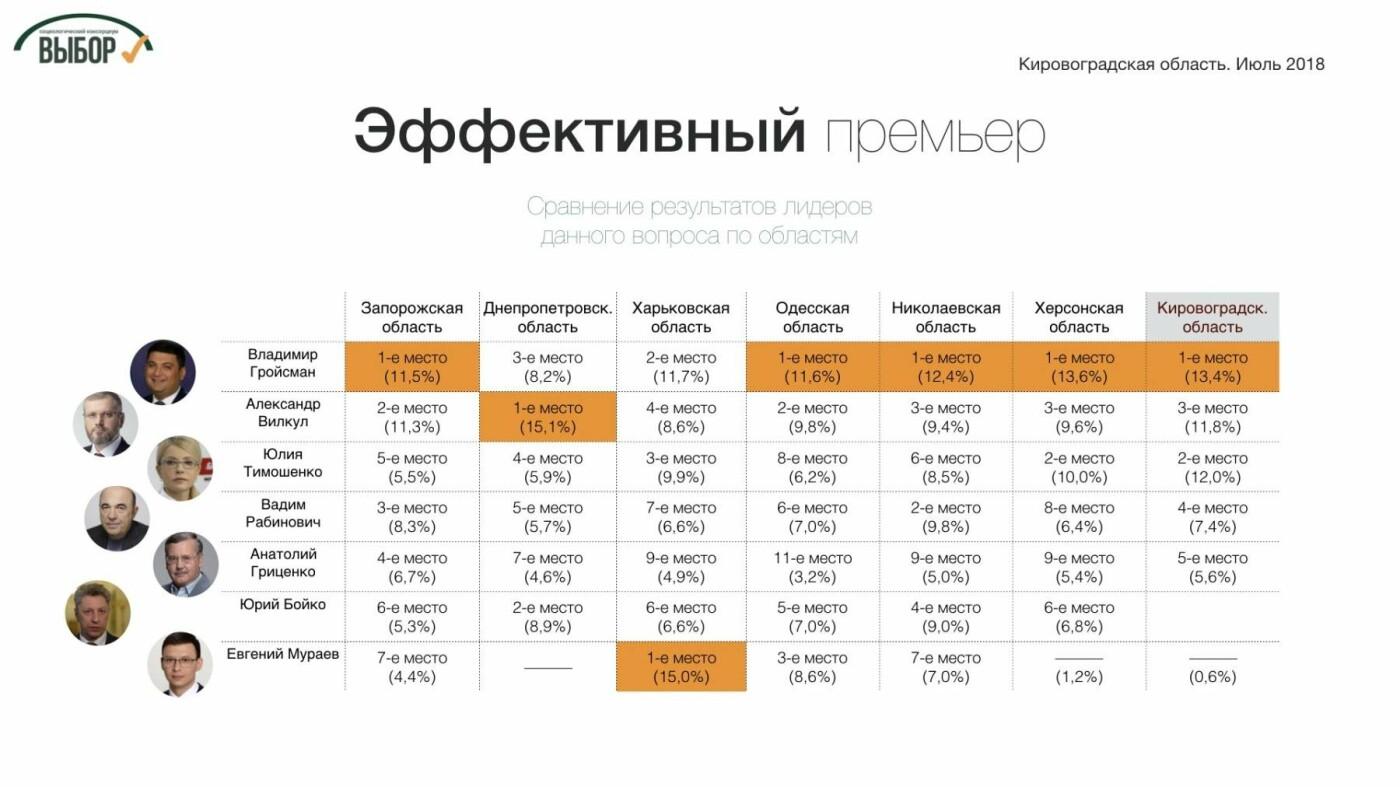 На Кировоградщине оппозиционеры  имеют самый низкий рейтинг среди регионов Юга и Востока страны, - социологи, фото-3