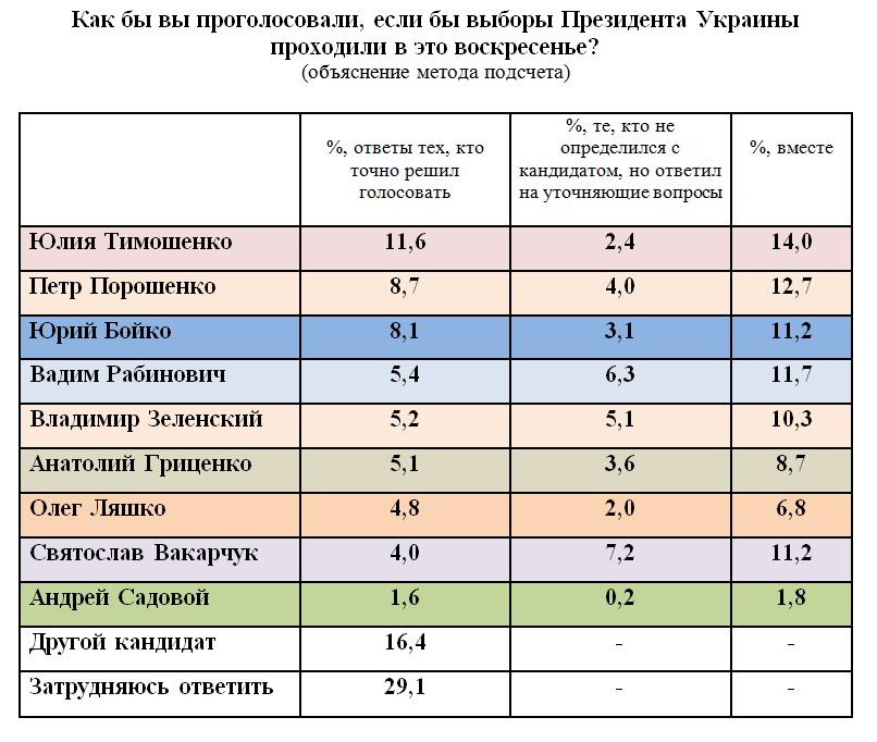 Західні соціологи: хто не визначився електорат може вибрати Рабиновича, Вакарчука і Зеленського, фото-1